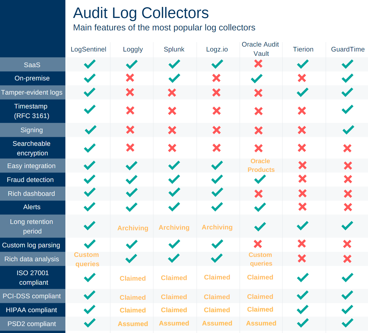 Audit logs features comparison