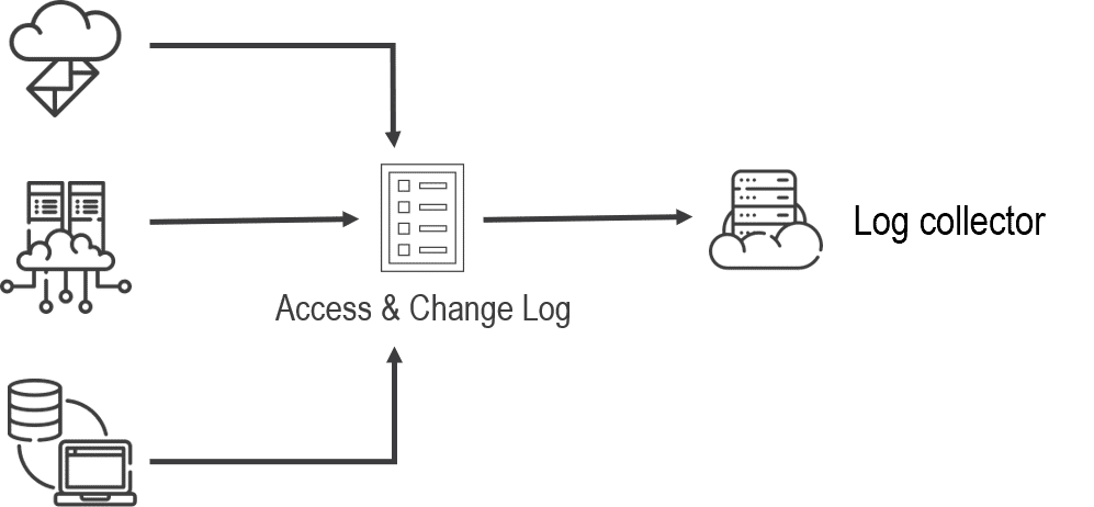 Log-collector-scheme
