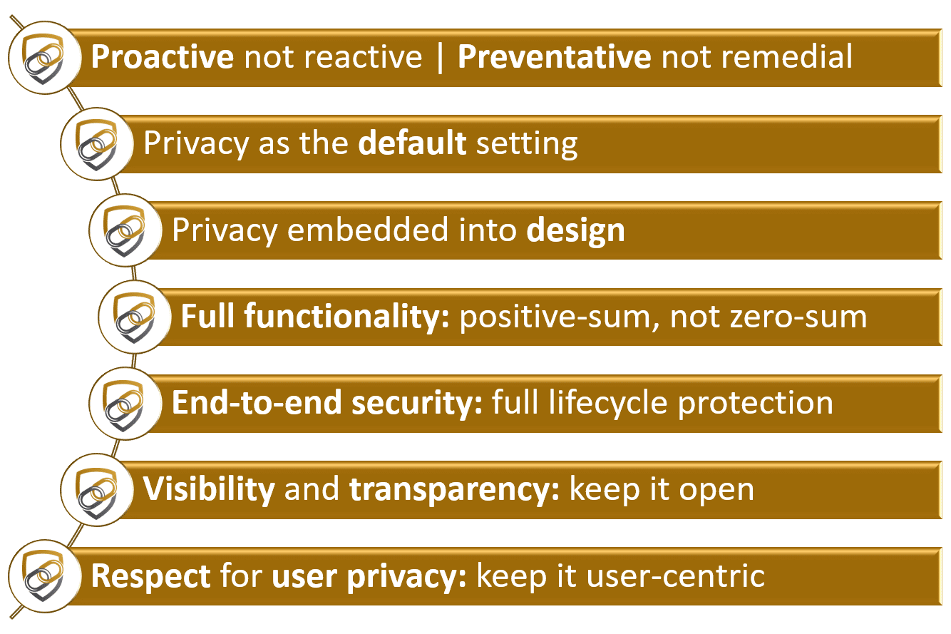 Privacy by Design Principles by Cavoukian - SentinelDB
