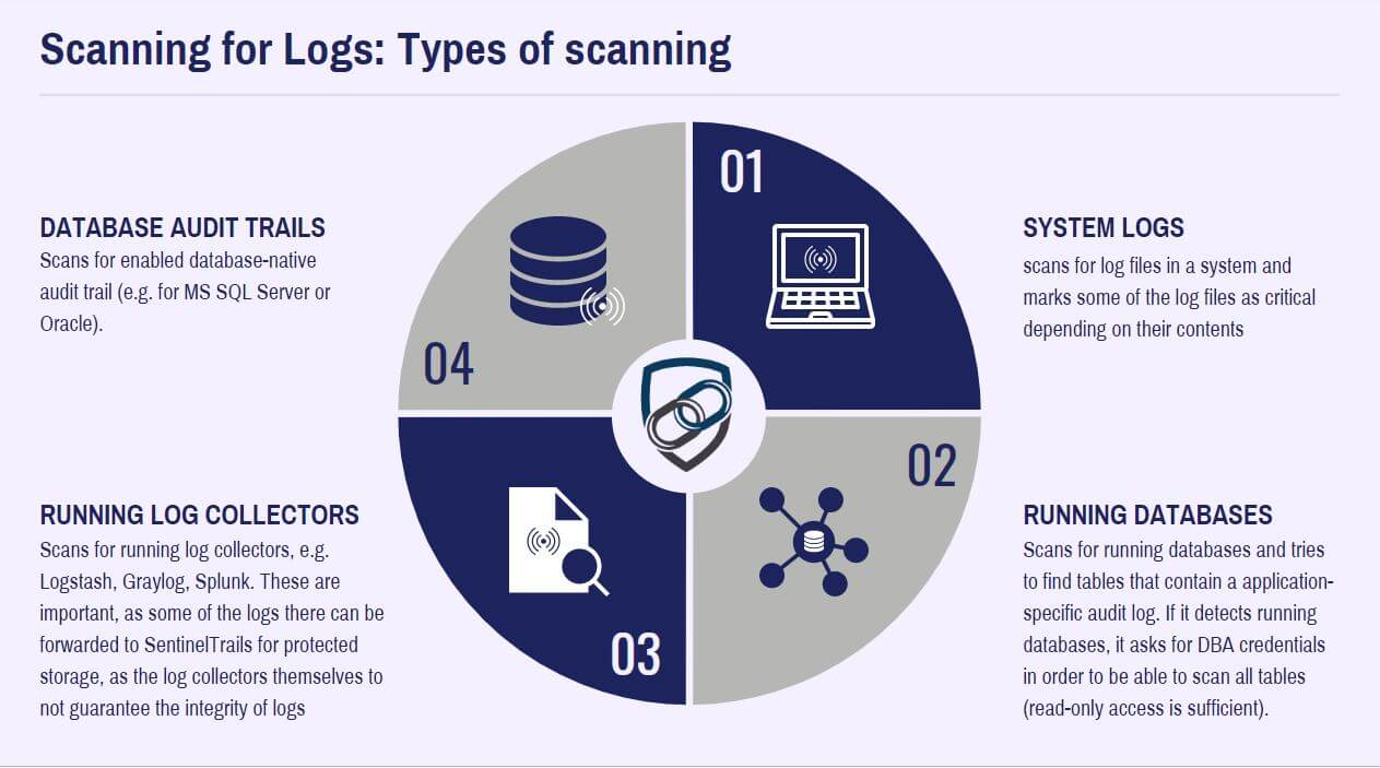 Types of Logs for Scanning | SentinelTrails