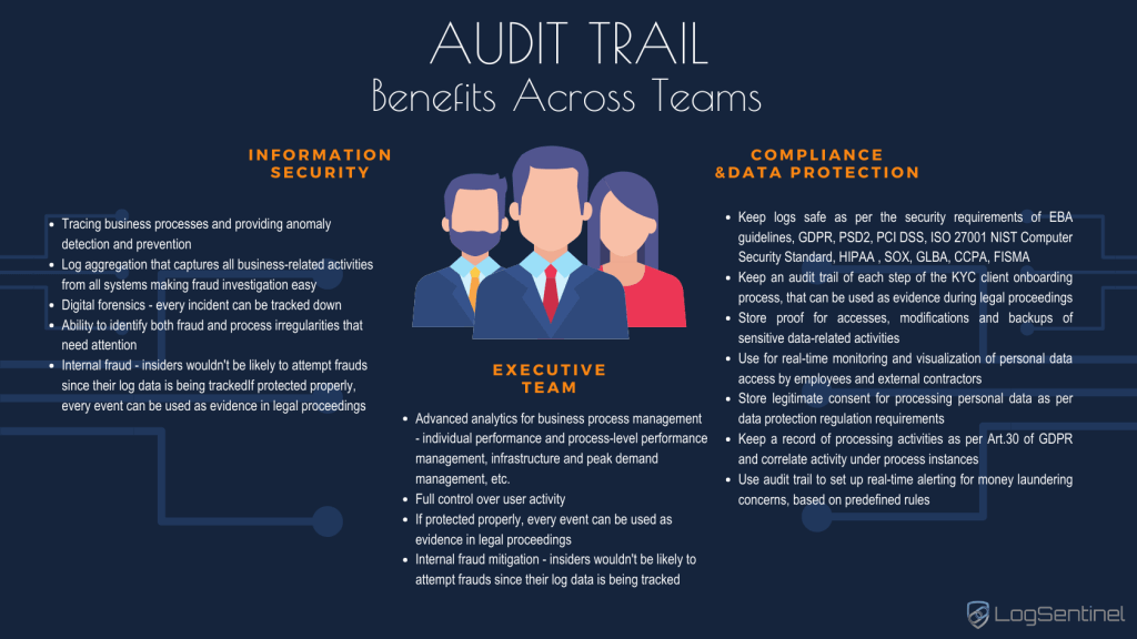 Benefits-Across-Teams-Audit-trail-infograph