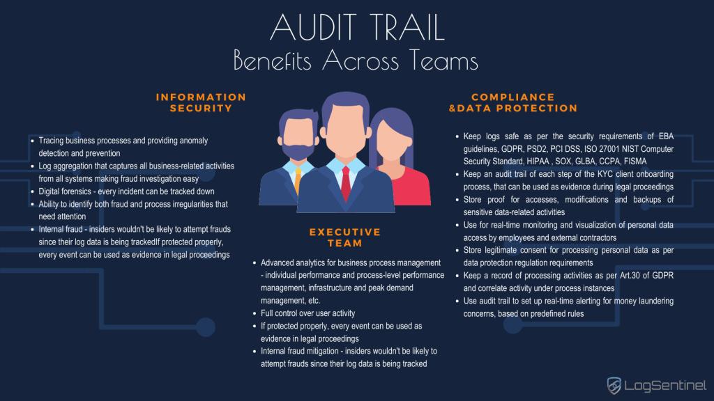 Benefits-Across-Teams-Audit-trail-infograph