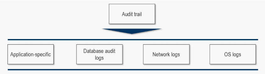 What is an audit trail - audit log types