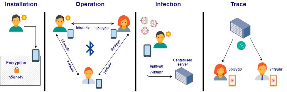 centralized-vs. decentralized-approach