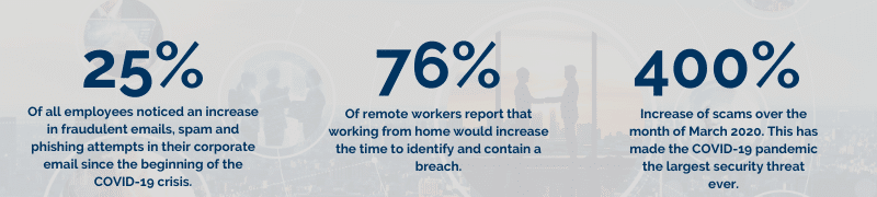 WFH Data Breach Statistics