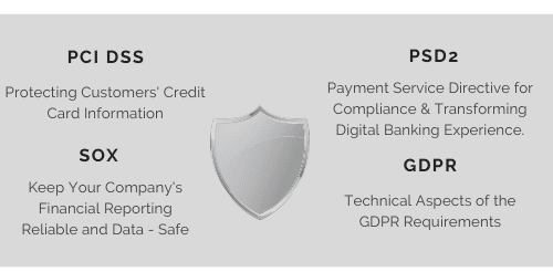siem for financial compliance gdpr sox psd2 pci dss