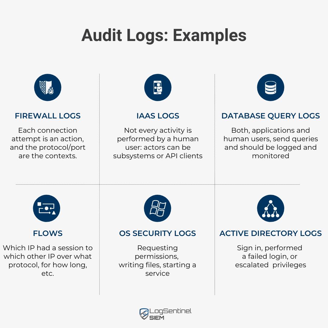 Audit Log examples