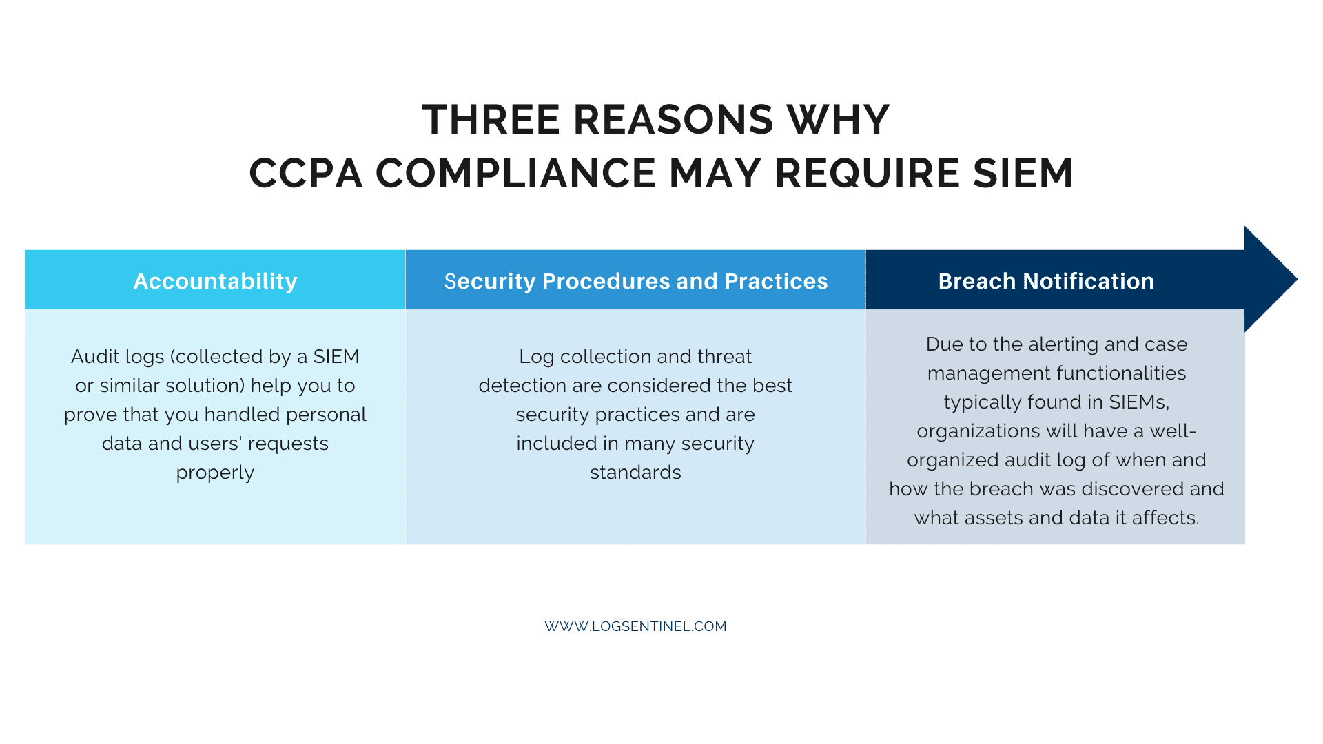 How SIEM Covers CCPA Requirements
