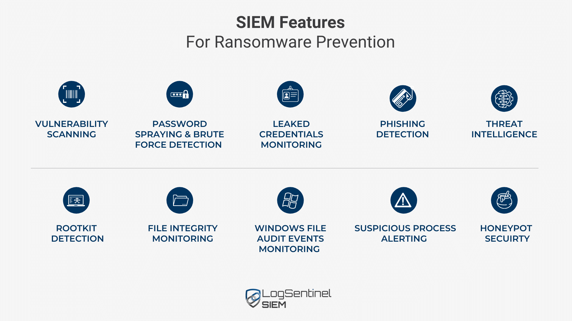 SIEM Features for Ransomware Protection
