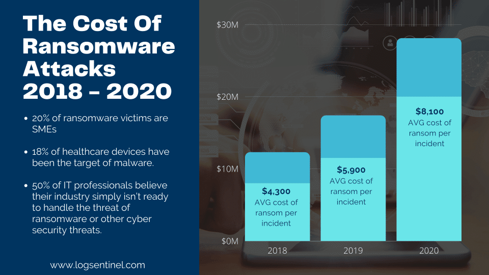 The cost of ransomware cyberattack
