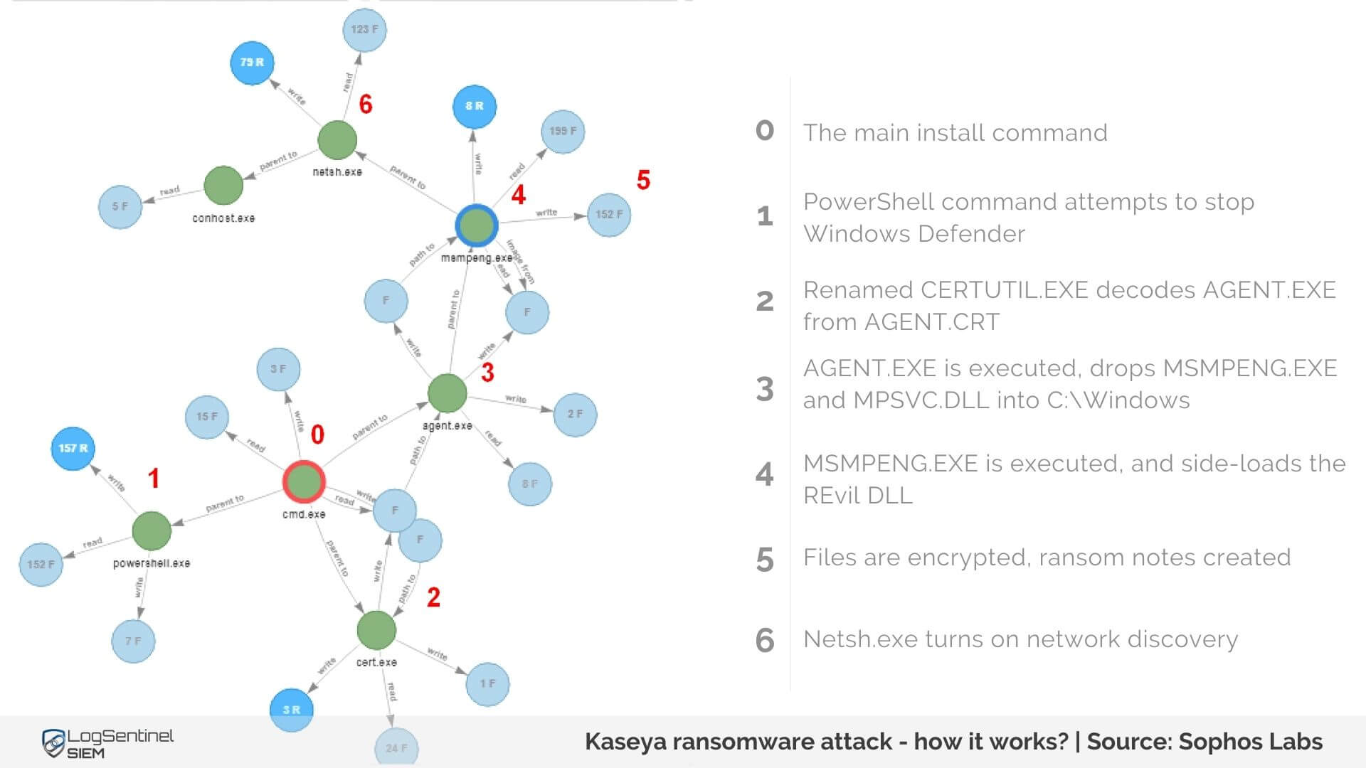 Kaseya ransomware attack - how it works