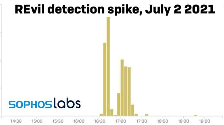 Spike in SophosLabs telemetry caused by REvil detections on July 2, 2021, showing hundreds of detections at its peak.